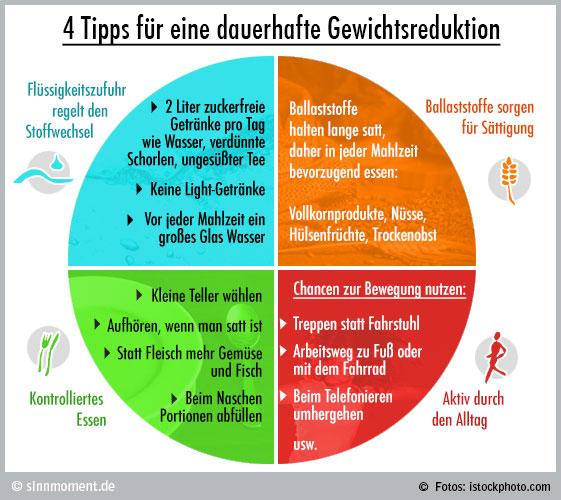 4 Tipps für eine dauerhafte Gewichtsreduktion